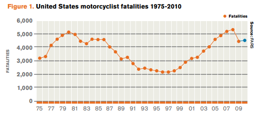 Motorcycle Death Statistics.png